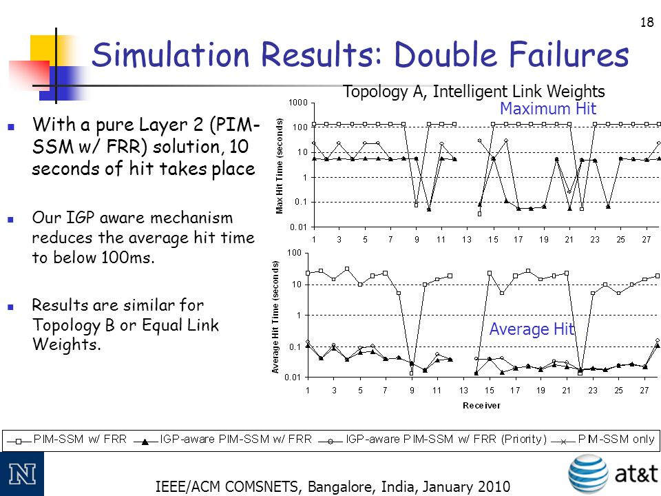 IEEE/ACM COMSNETS, Bangalore, India, January 2010 18 Simulation Results: Double Failures With a pure Layer 2 (PIM- SSM w/ FRR) solution, 10 seconds of