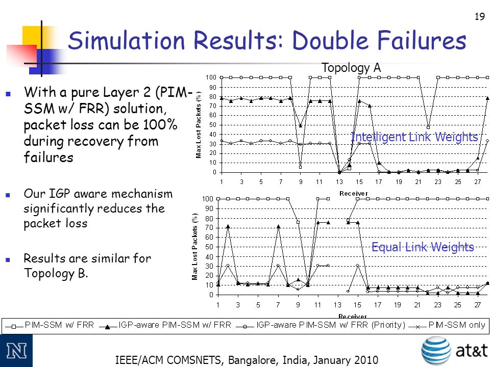 IEEE/ACM COMSNETS, Bangalore, India, January 2010 19 Simulation Results: Double Failures With a pure Layer 2 (PIM- SSM w/ FRR) solution, packet loss c