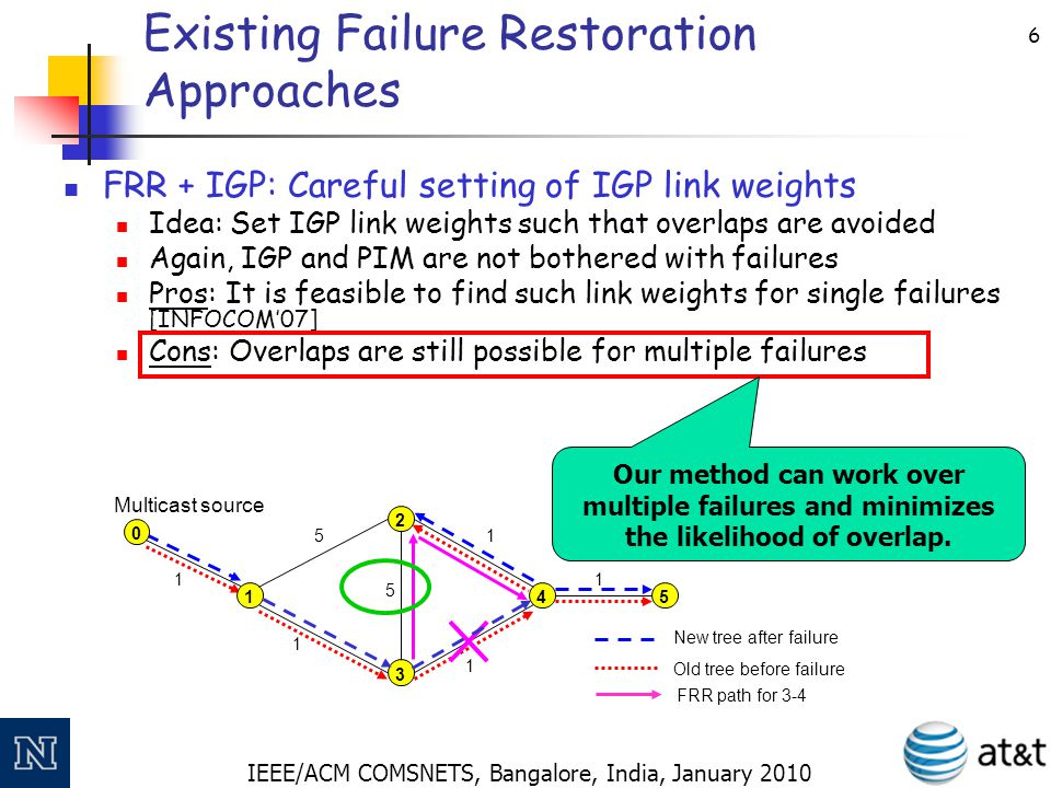 IEEE/ACM COMSNETS, Bangalore, India, January 2010 6 Existing Failure Restoration Approaches FRR + IGP: Careful setting of IGP link weights Idea: Set I