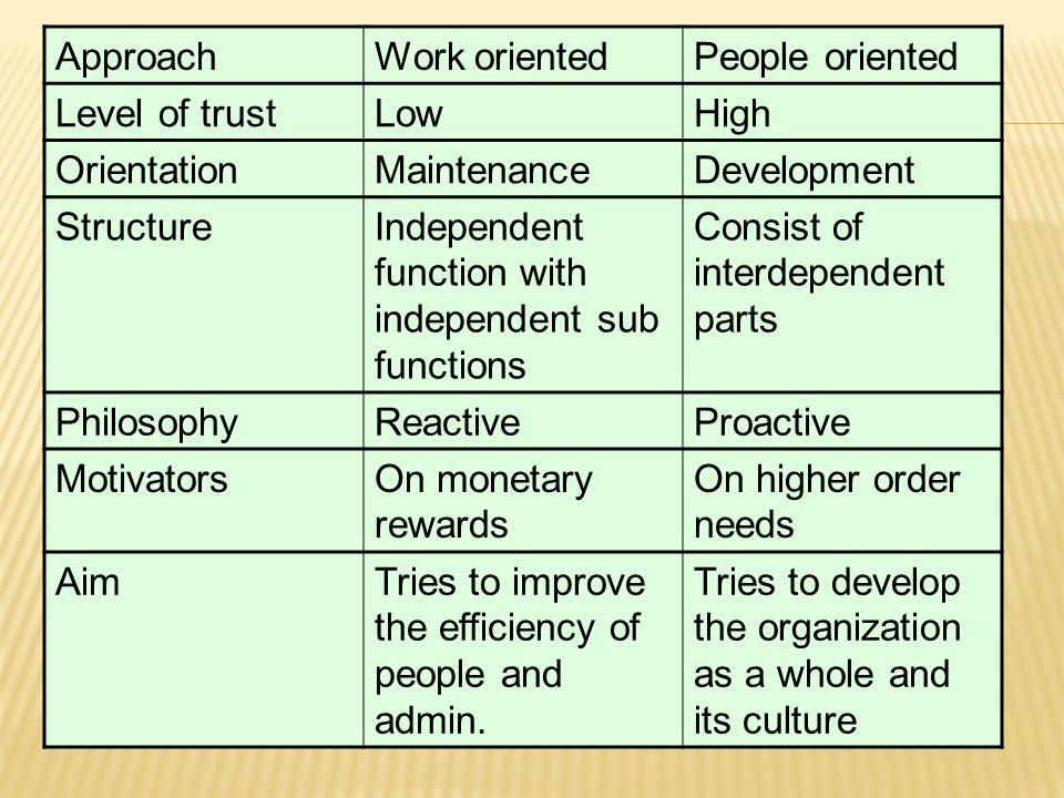 ApproachWork orientedPeople oriented Level of trustLowHigh OrientationMaintenanceDevelopment StructureIndependent function with independent sub functi