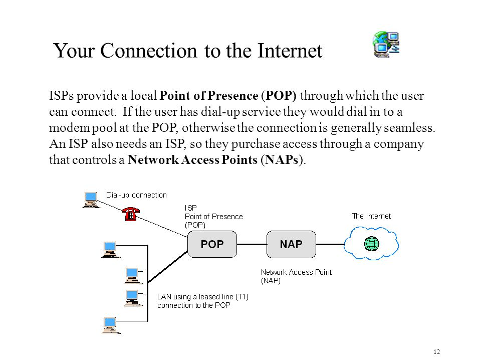 12 Your Connection to the Internet ISPs provide a local Point of Presence (POP) through which the user can connect.