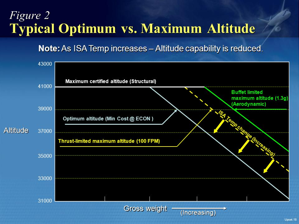 Upset.18 Figure 2 Typical Optimum vs. Maximum Altitude Altitude 43000 41000 39000 37000 35000 33000 31000 Maximum certified altitude (Structural) Opti