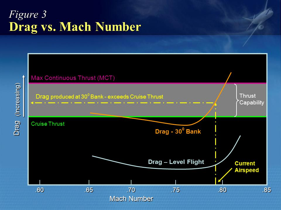 Figure 3 Drag vs. Mach Number Drag Mach Number Drag - 30 0 Bank Current Airspeed Cruise Thrust Max Continuous Thrust (MCT) Drag produced at 30 0 Bank