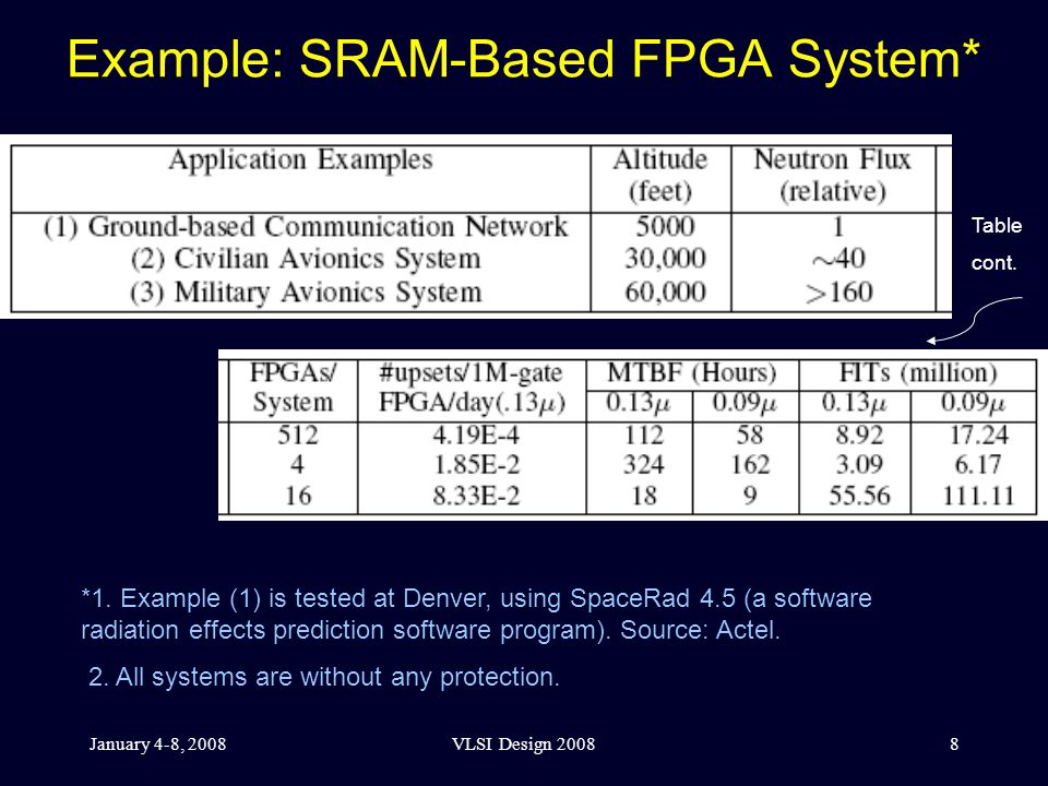 January 4-8, 2008VLSI Design 20088 Example: SRAM-Based FPGA System* Table cont.