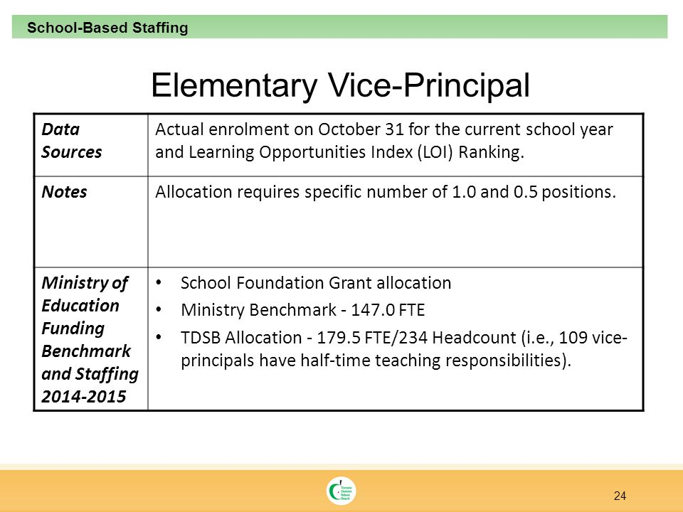 Elementary Vice-Principal Data Sources Actual enrolment on October 31 for the current school year and Learning Opportunities Index (LOI) Ranking.