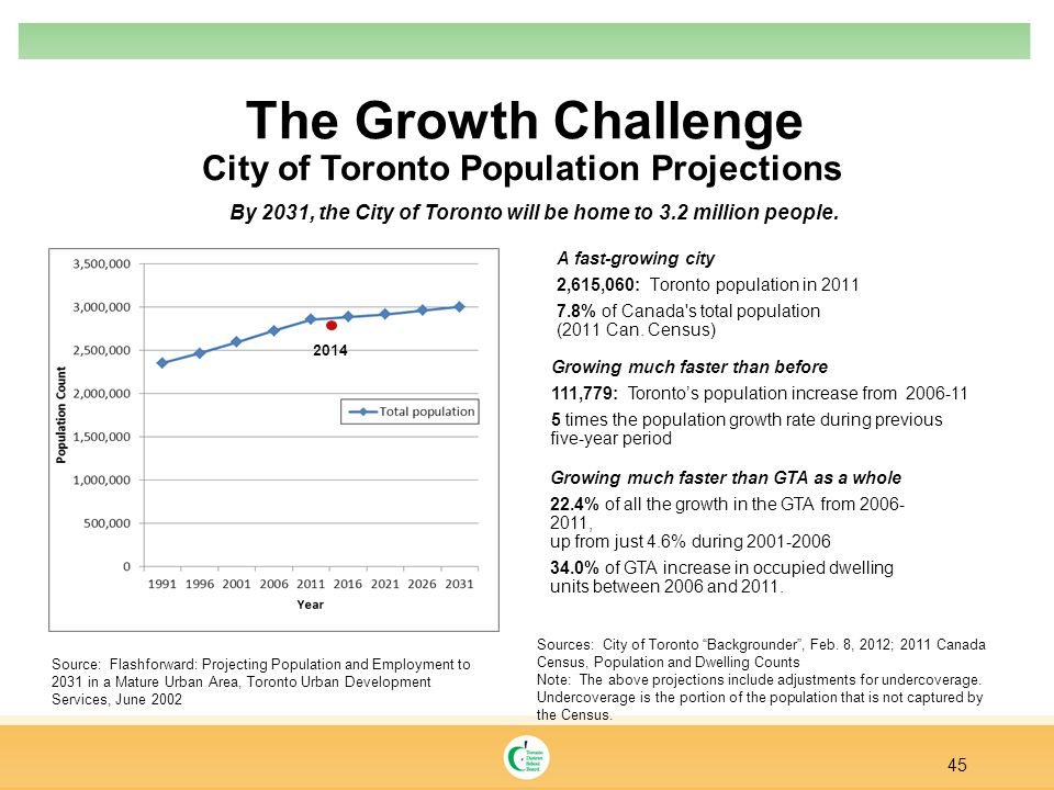 The Growth Challenge 45 City of Toronto Population Projections By 2031, the City of Toronto will be home to 3.2 million people.