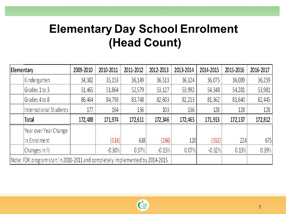 Elementary Day School Enrolment (Head Count) 7