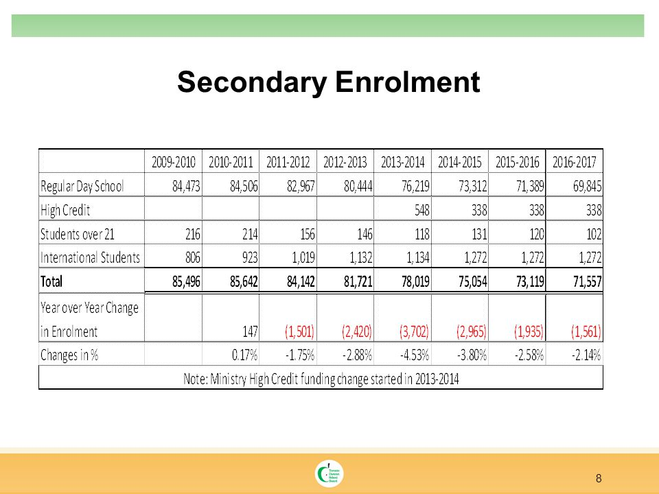 Secondary Enrolment 8