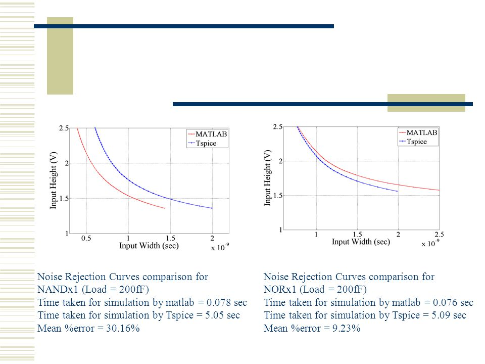 Noise Rejection Curves comparison for NANDx1 (Load = 200fF) Time taken for simulation by matlab = 0.078 sec Time taken for simulation by Tspice = 5.05 sec Mean %error = 30.16% Noise Rejection Curves comparison for NORx1 (Load = 200fF) Time taken for simulation by matlab = 0.076 sec Time taken for simulation by Tspice = 5.09 sec Mean %error = 9.23%