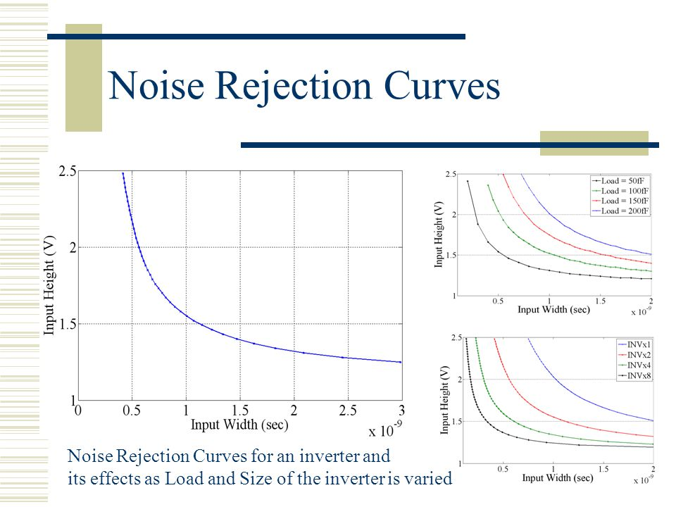Noise Rejection Curves Noise Rejection Curves for an inverter and its effects as Load and Size of the inverter is varied