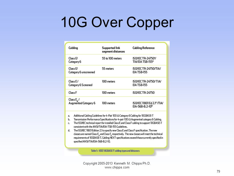 10G Over Copper Copyright 2005-2013 Kenneth M. Chipps Ph.D. www.chipps.com 79
