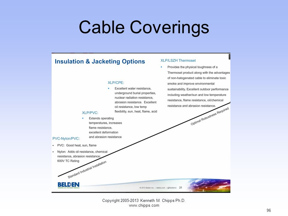 Cable Coverings Copyright 2005-2013 Kenneth M. Chipps Ph.D. www.chipps.com 96