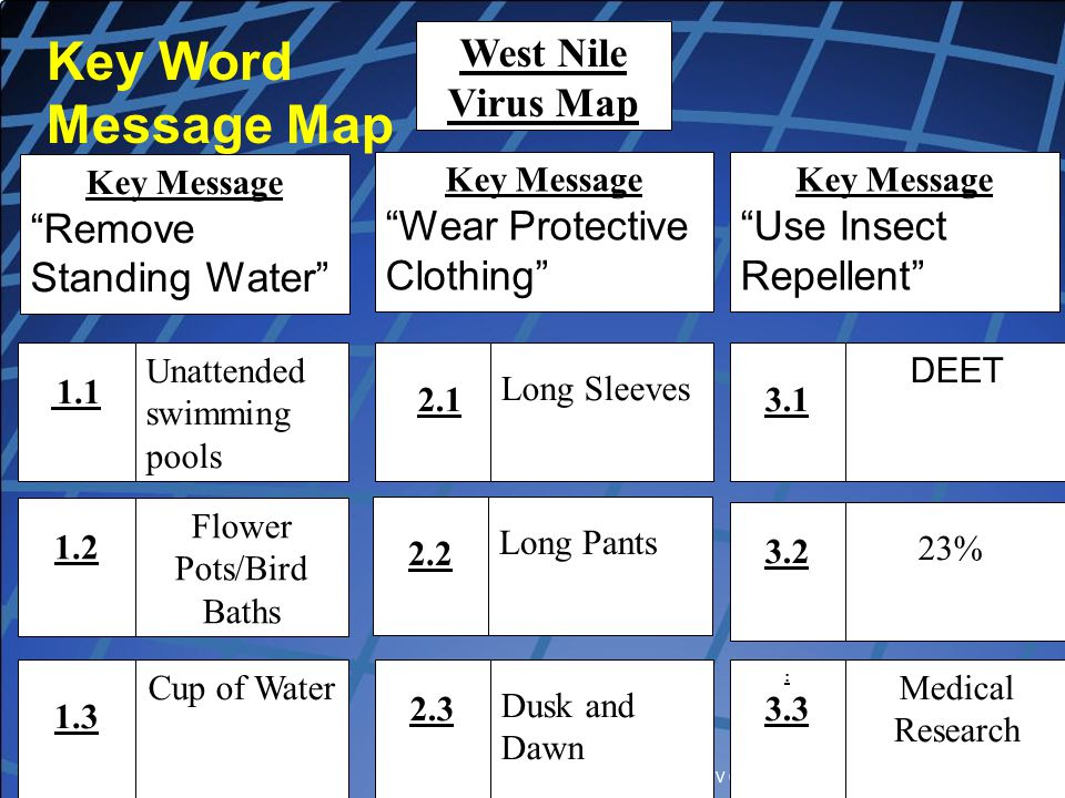 """Copyright, Dr. V Covello, Center for Change/Risk Communication Key Word Message Map West Nile Virus Map Key Message """"Remove Standing Water"""" Key Messag"""