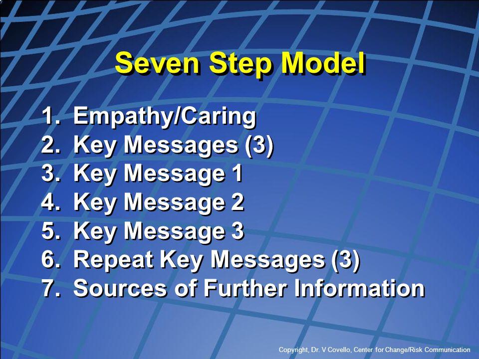 Copyright, Dr. V Covello, Center for Change/Risk Communication Seven Step Model 1.Empathy/Caring 2.Key Messages (3) 3.Key Message 1 4.Key Message 2 5.