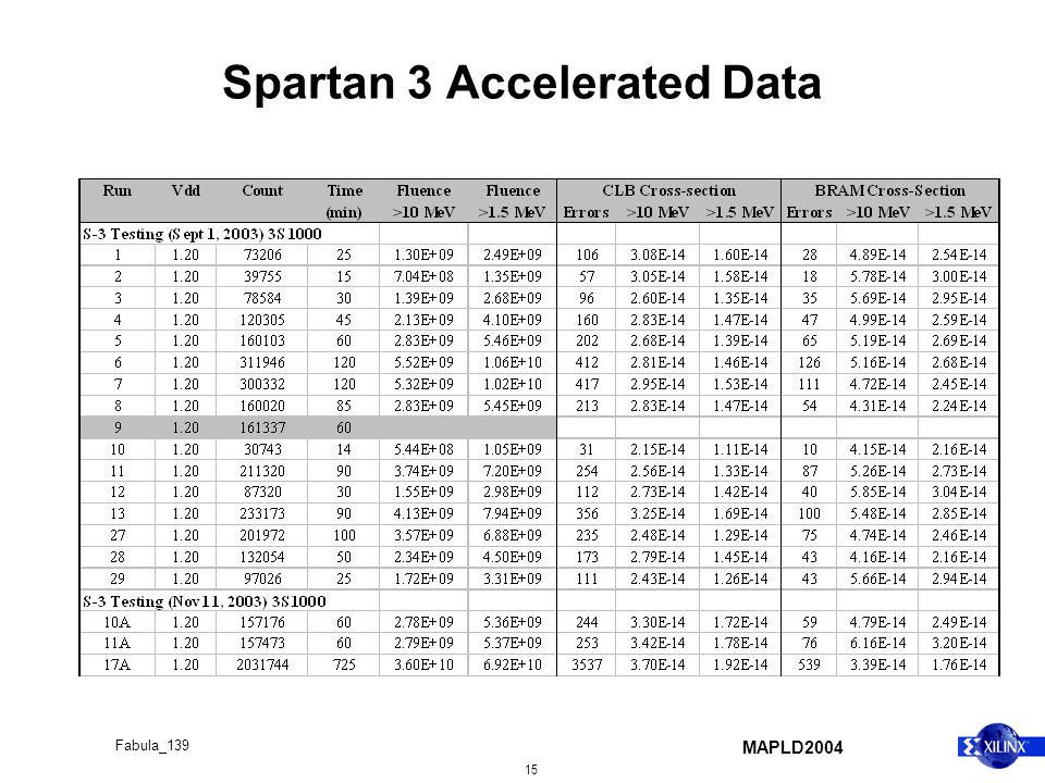 MAPLD2004 15 Fabula_139 Spartan 3 Accelerated Data