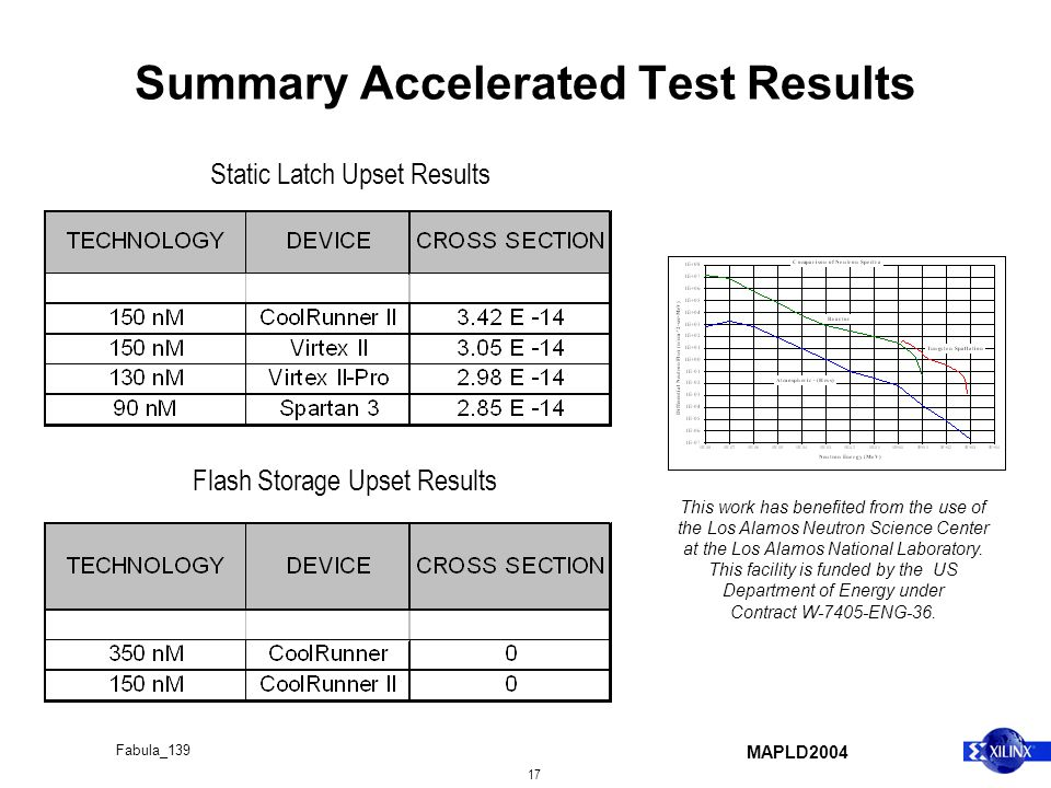 MAPLD2004 17 Fabula_139 Summary Accelerated Test Results Static Latch Upset Results Flash Storage Upset Results This work has benefited from the use of the Los Alamos Neutron Science Center at the Los Alamos National Laboratory.