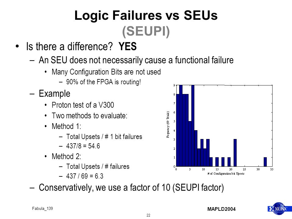 MAPLD2004 22 Fabula_139 Logic Failures vs SEUs (SEUPI) Is there a difference? YES – An SEU does not necessarily cause a functional failure Many Config