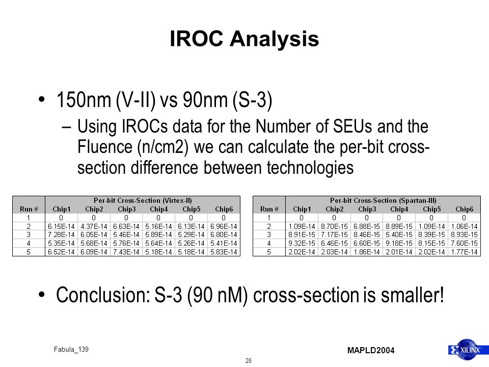 MAPLD2004 26 Fabula_139 IROC Analysis 150nm (V-II) vs 90nm (S-3) – Using IROCs data for the Number of SEUs and the Fluence (n/cm2) we can calculate the per-bit cross- section difference between technologies Conclusion: S-3 (90 nM) cross-section is smaller!