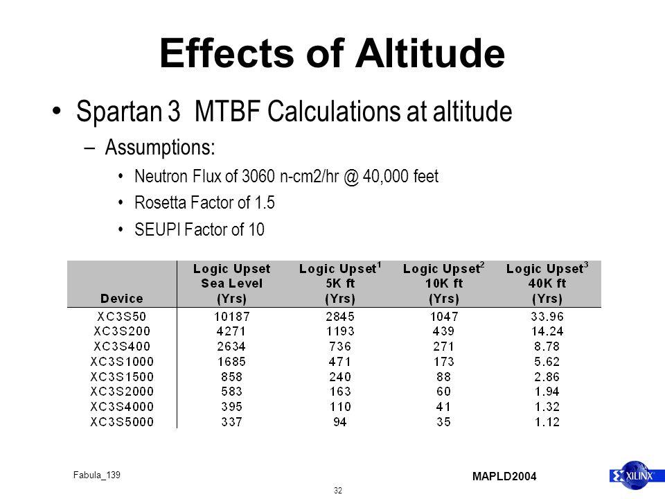 MAPLD2004 32 Fabula_139 Effects of Altitude Spartan 3 MTBF Calculations at altitude – Assumptions: Neutron Flux of 3060 n-cm2/hr @ 40,000 feet Rosetta