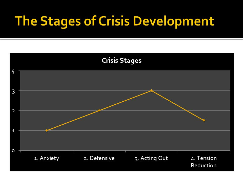 Crisis Development 1. Anxiety 2. Defensive 3. Acting Out 4. Tension Reduction