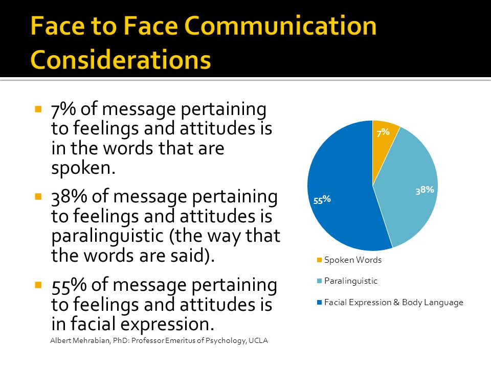  7% of message pertaining to feelings and attitudes is in the words that are spoken.  38% of message pertaining to feelings and attitudes is paralin