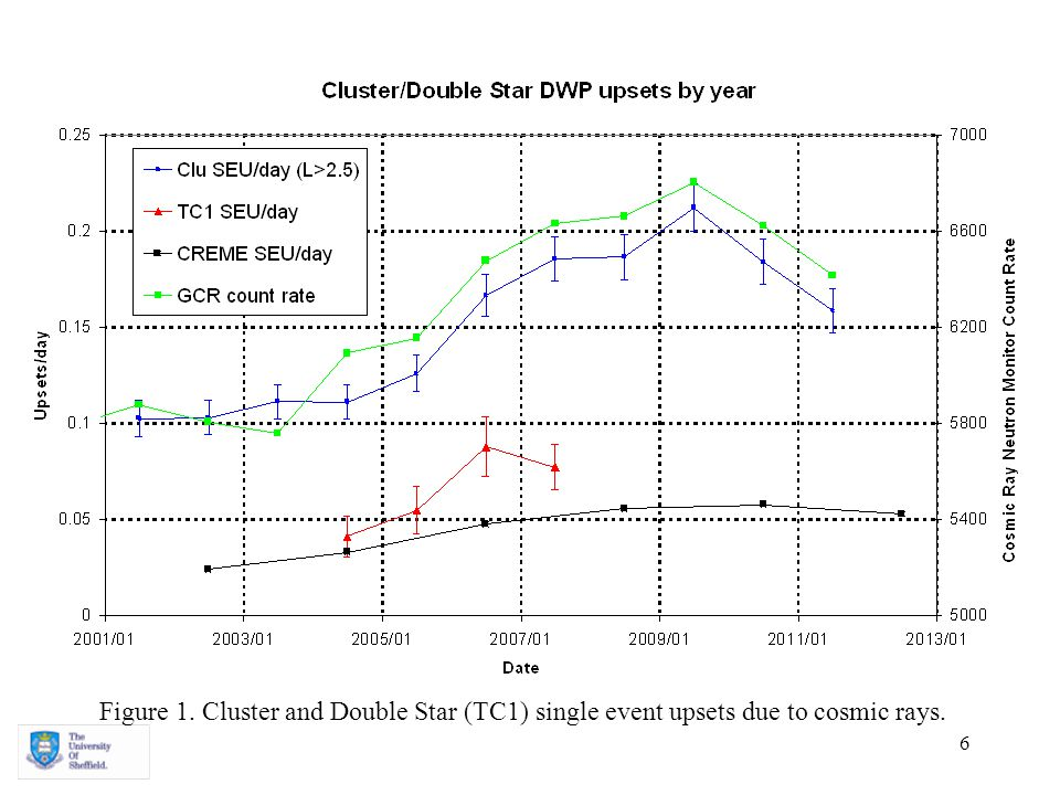 6 Figure 1. Cluster and Double Star (TC1) single event upsets due to cosmic rays.
