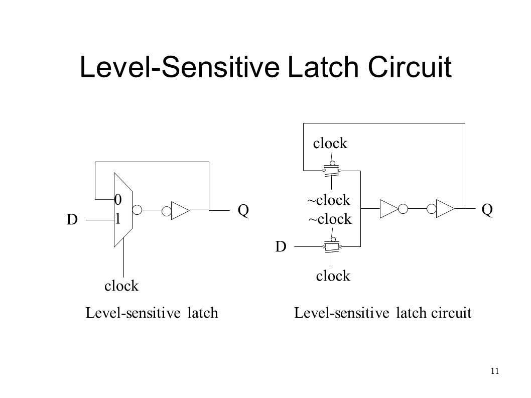 11 Level-Sensitive Latch Circuit clock Q D Level-sensitive latch 0 1 ~clock clock ~clock clock D Q Level-sensitive latch circuit