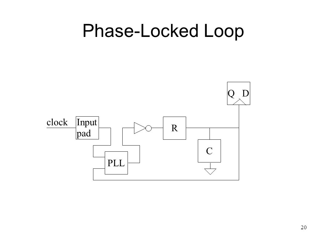 20 Phase-Locked Loop Q D C clock PLL R Input pad