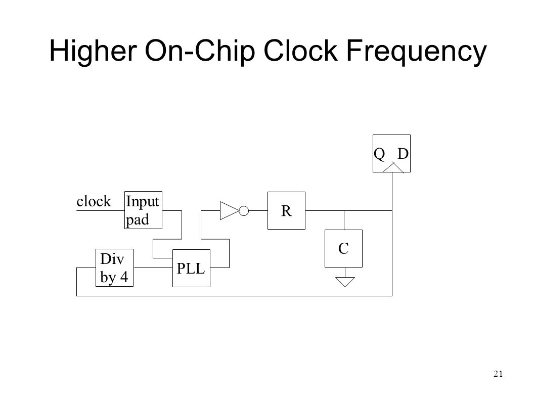 21 Higher On-Chip Clock Frequency Q D C clock Div by 4 R Input pad PLL
