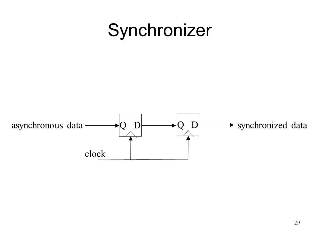 29 Synchronizer Q D clock synchronized dataasynchronous data