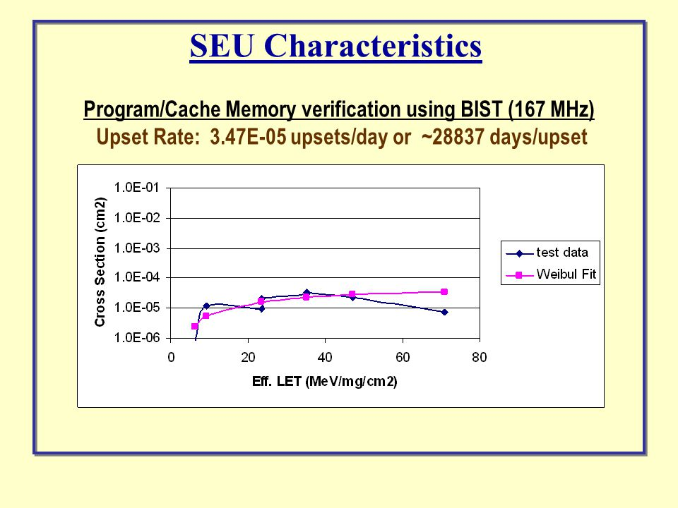 Program/Cache Memory verification using BIST (167 MHz) Upset Rate: 3.47E-05 upsets/day or ~28837 days/upset SEU Characteristics