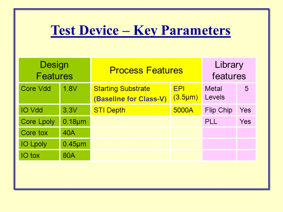 Test Device – Key Parameters Design Features Process Features Library features Core Vdd1.8VStarting Substrate (Baseline for Class-V) EPI (3.5µm) Metal Levels 5 IO Vdd3.3VSTI Depth5000AFlip ChipYes Core Lpoly0.18µmPLLYes Core tox40A IO Lpoly0.45µm IO tox80A