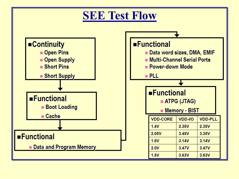 Continuity Supply Shorts Continuity Functional Verification Monitor Supply Currents SEE Test Flow NO SEL SEL Detection SEU Detection