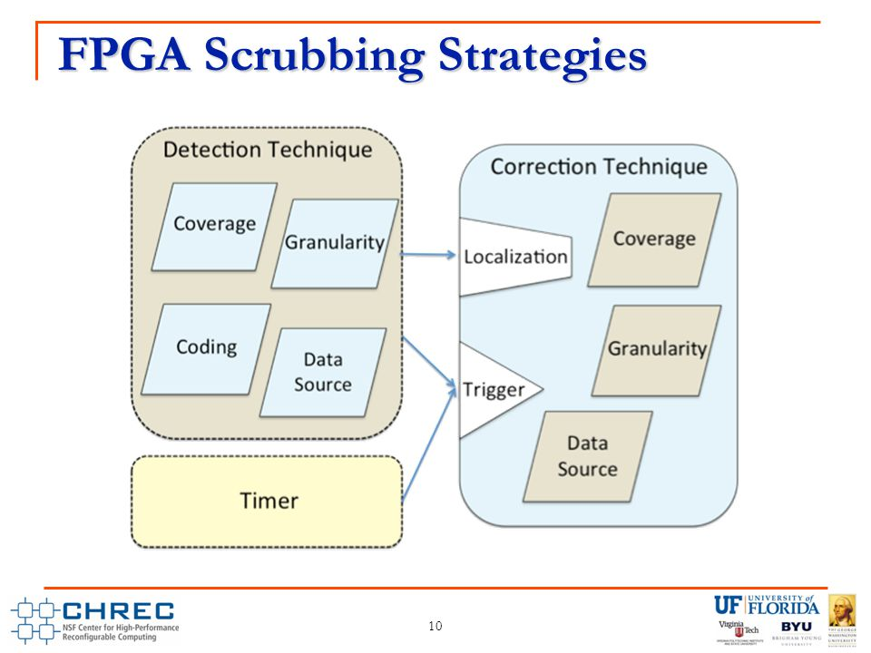 FPGA Scrubbing Strategies 10