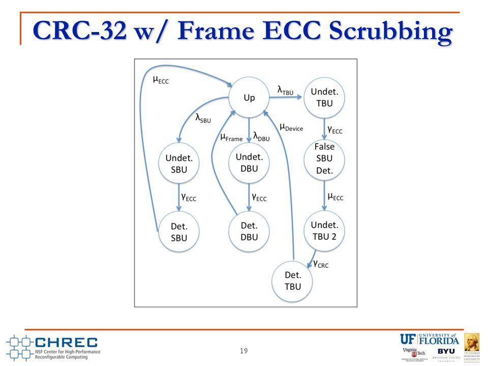 CRC-32 w/ Frame ECC Scrubbing 19