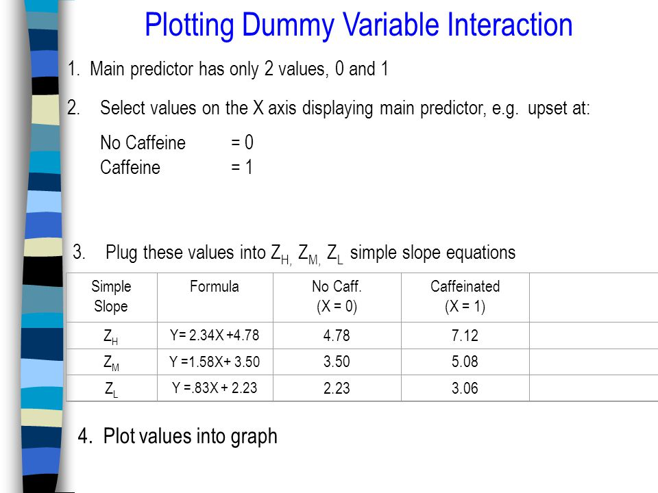 Plotting Dummy Variable Interaction 1.