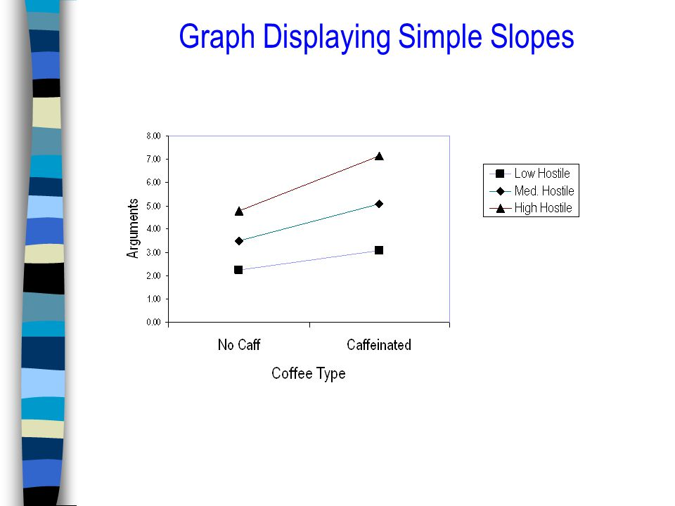 Graph Displaying Simple Slopes
