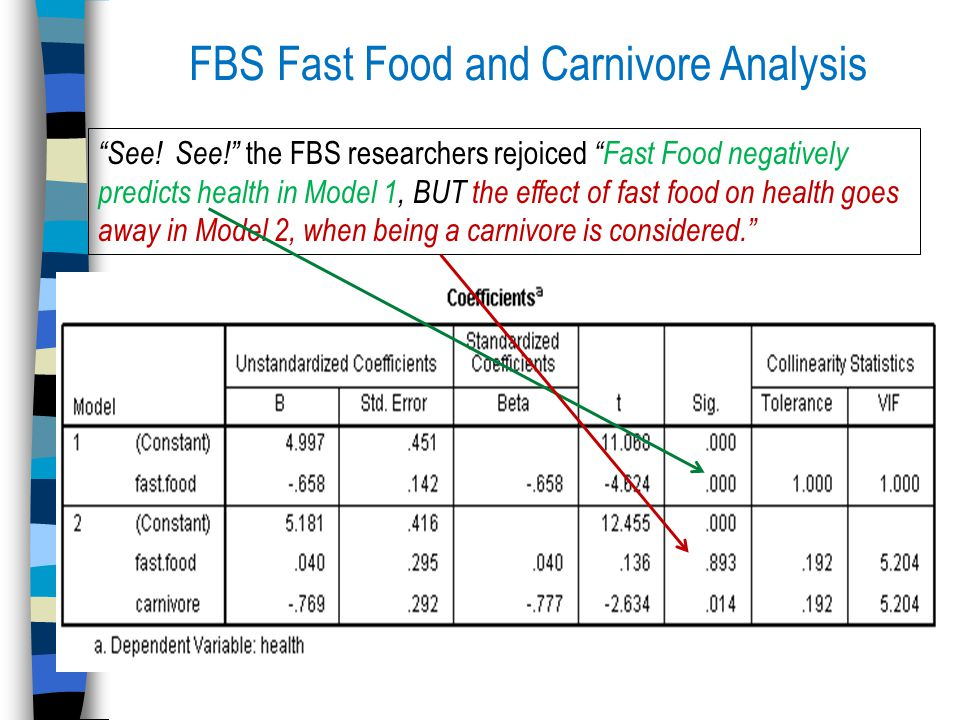 FBS Fast Food and Carnivore Analysis See.