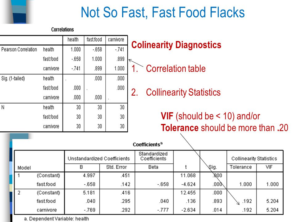 Not So Fast, Fast Food Flacks Colinearity Diagnostics 1.Correlation table 2.Collinearity Statistics VIF (should be < 10) and/or Tolerance should be more than.