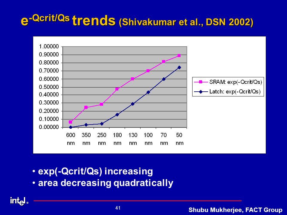 ® 41 Shubu Mukherjee, FACT Group e -Qcrit/Qs trends (Shivakumar et al., DSN 2002) exp(-Qcrit/Qs) increasing area decreasing quadratically