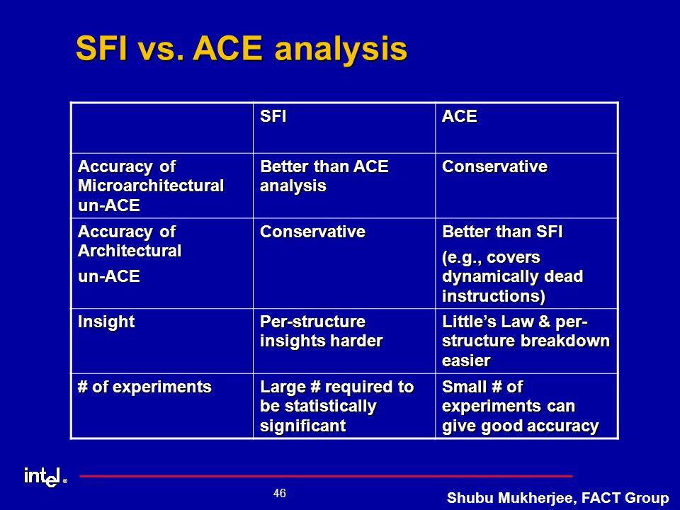 ® 46 Shubu Mukherjee, FACT Group SFI vs.