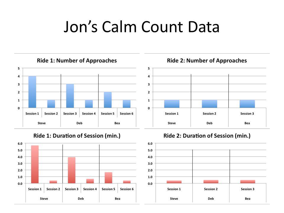 Jon's Calm Count Data