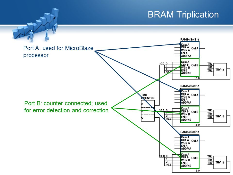 BRAM Triplication Port B: counter connected; used for error detection and correction Port A: used for MicroBlaze processor
