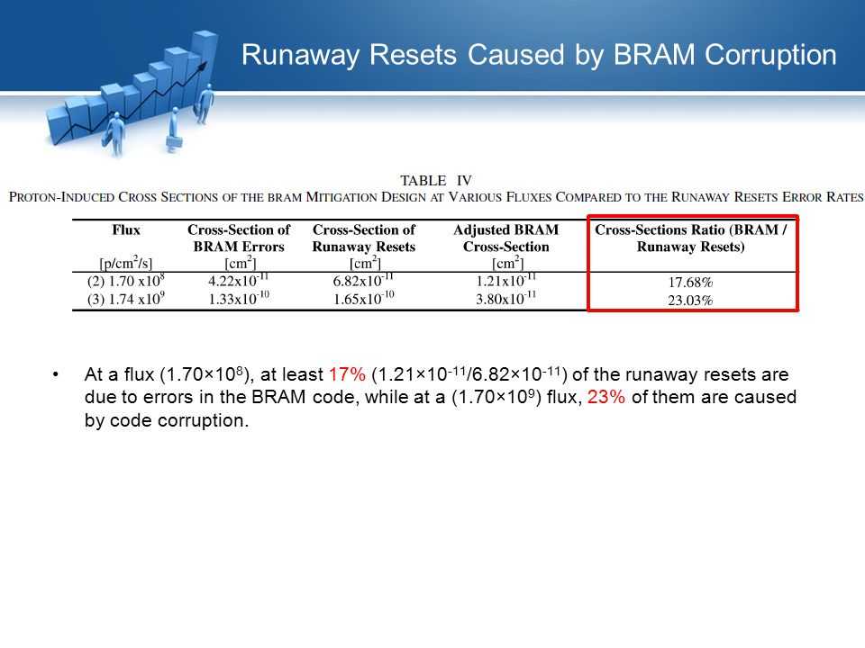 Runaway Resets Caused by BRAM Corruption At a flux (1.70×10 8 ), at least 17% (1.21×10 -11 /6.82×10 -11 ) of the runaway resets are due to errors in t