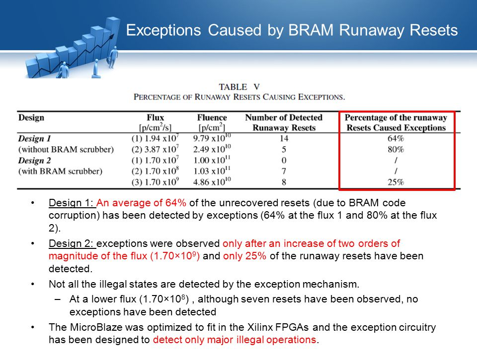 Exceptions Caused by BRAM Runaway Resets Design 1: An average of 64% of the unrecovered resets (due to BRAM code corruption) has been detected by exceptions (64% at the flux 1 and 80% at the flux 2).