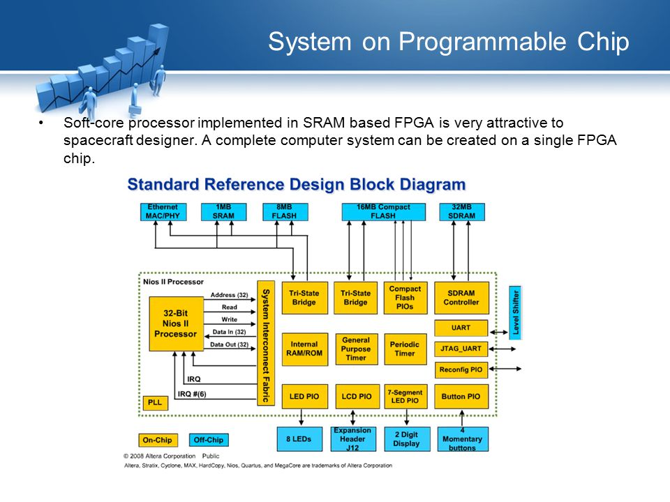 System on Programmable Chip Soft-core processor implemented in SRAM based FPGA is very attractive to spacecraft designer.