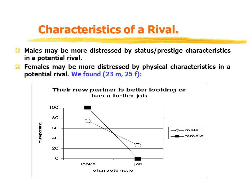 Characteristics of a Rival.