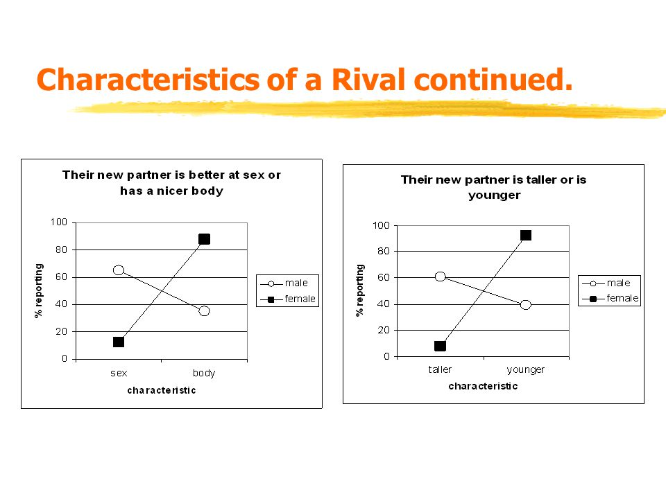Characteristics of a Rival continued.