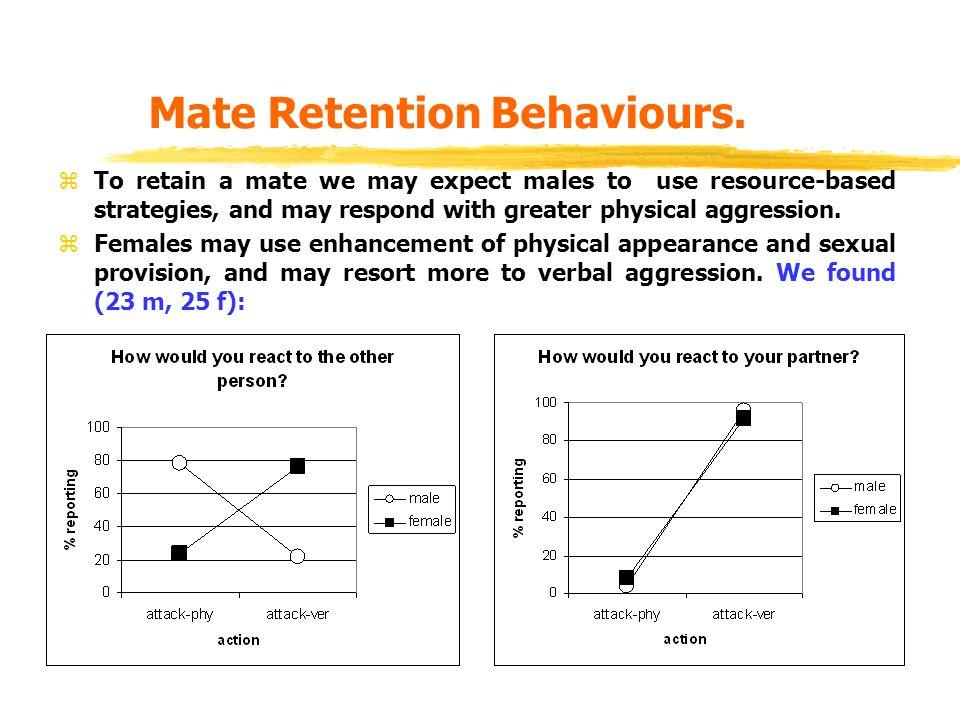 Mate Retention Behaviours.