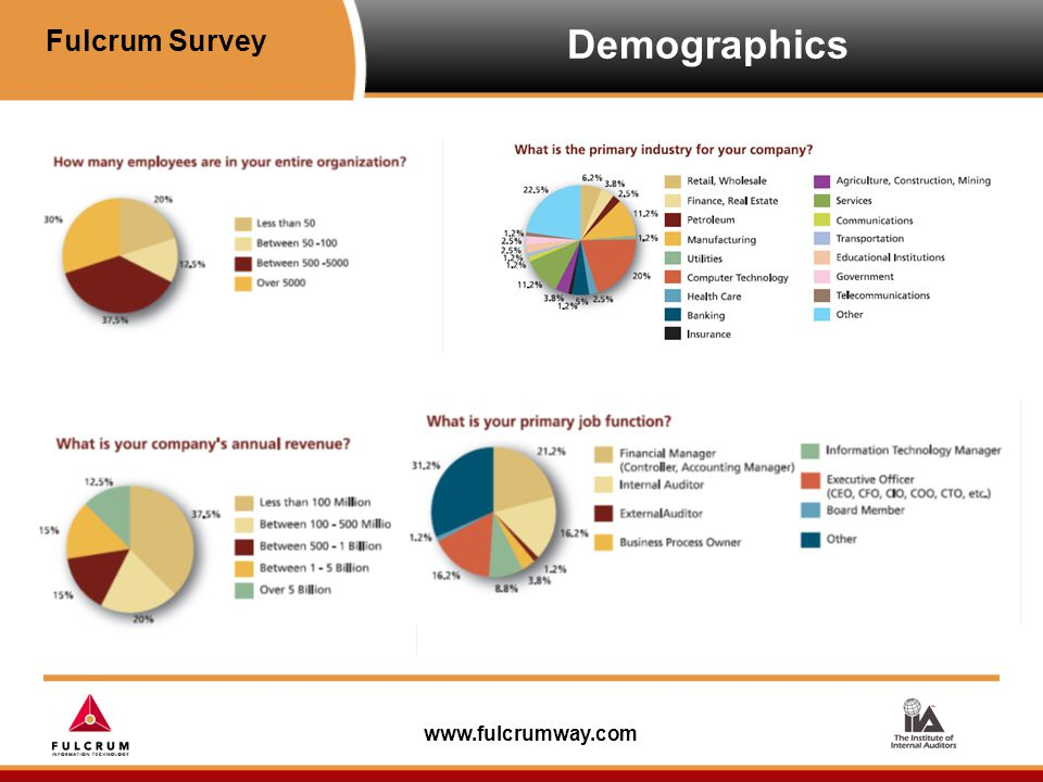 www.fulcrumway.com Top 5 Reason to Automate Controls Document and assign remediation tasks to Application and Process Owners.